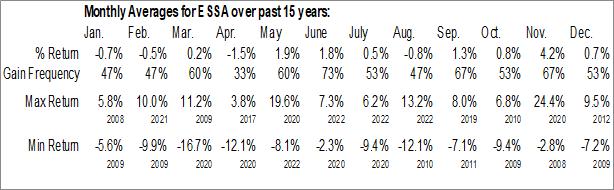 Monthly Seasonal ESSA Bancorp Inc (NASD:ESSA)