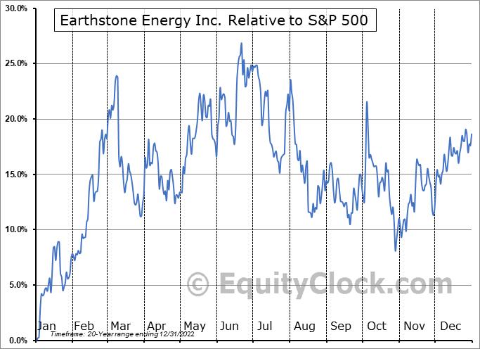 ESTE Relative to the S&P 500