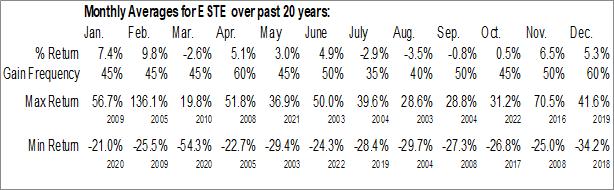 Monthly Seasonal Earthstone Energy Inc. (NYSE:ESTE)