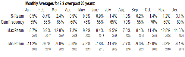 Monthly Seasonal Eversource Energy (NYSE:ES)