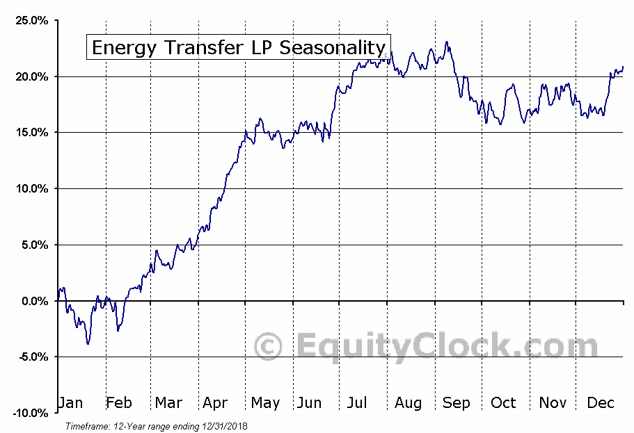 Energy Transfer LP (NYSE:ET) Seasonal Chart