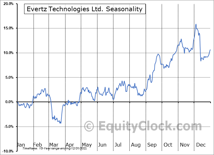 Evertz Technologies Ltd. (TSE:ET.TO) Seasonality