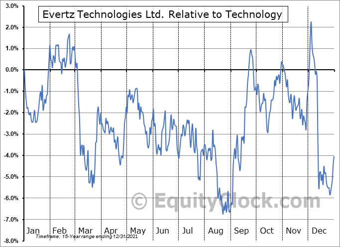 ET.TO Relative to the Sector