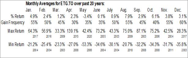 Monthly Seasonal Entree Gold Inc. (TSE:ETG.TO)