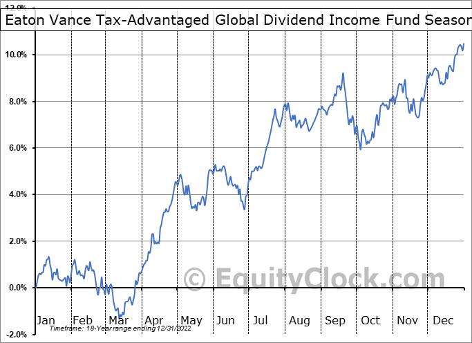 Eaton Vance Tax-Advantaged Global Dividend Income Fund (NYSE:ETG) Seasonal Chart