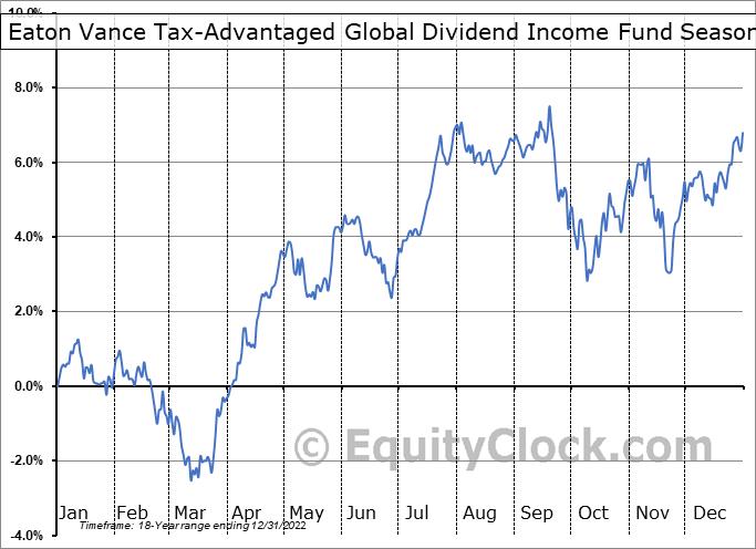 Eaton Vance Tax-Advantaged Global Dividend Income Fund (NYSE:ETG) Seasonality