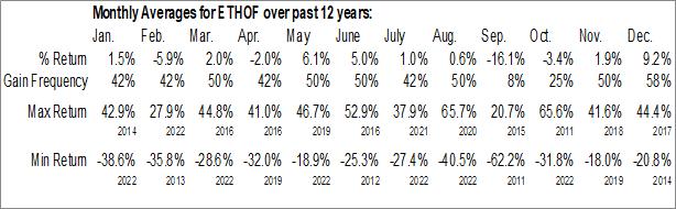 Monthly Seasonal Ethos Gold Corp. (OTCMKT:ETHOF)
