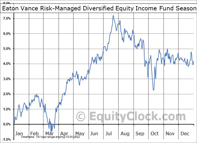 Eaton Vance Risk-Managed Diversified Equity Income Fund (NYSE:ETJ) Seasonality
