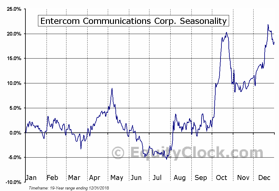 Entercom Communications Corp. (NYSE:ETM) Seasonal Chart