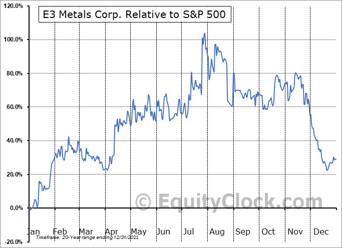 ETMC.V Relative to the S&P 500