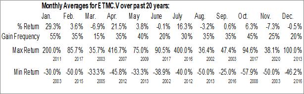 Monthly Seasonal E3 Metals Corp. (TSXV:ETMC.V)