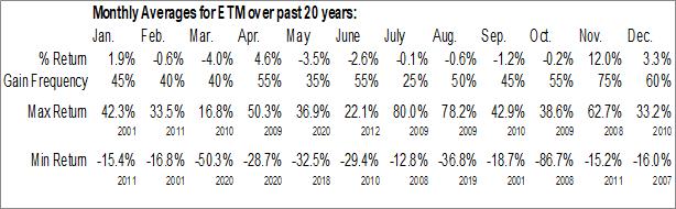 Monthly Seasonal Entercom Communications Corp. (NYSE:ETM)