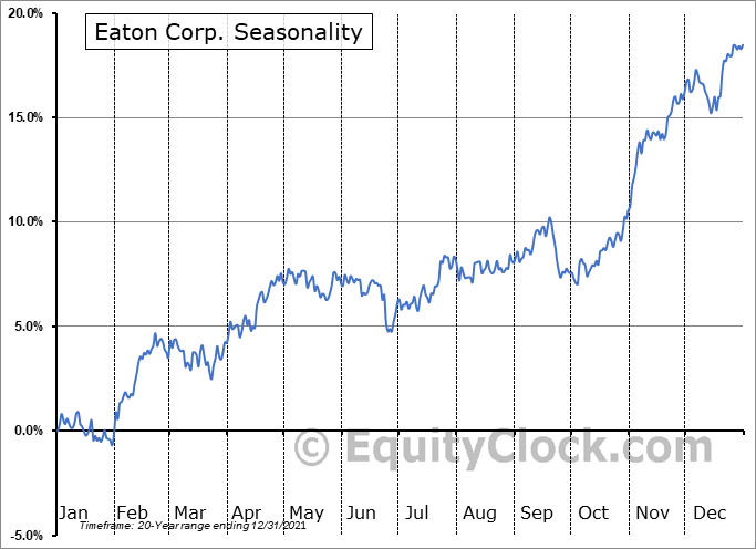 Eaton Corporation, PLC Seasonal Chart