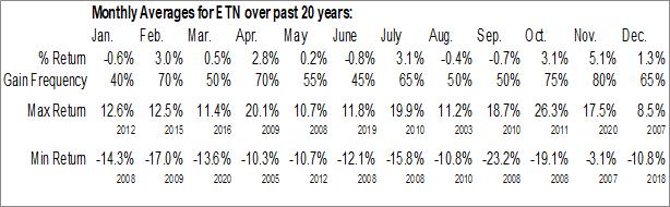 Monthly Seasonal Eaton Corp. (NYSE:ETN)