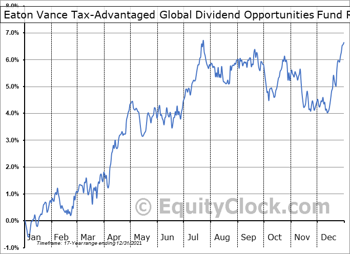 ETO Relative to the S&P 500