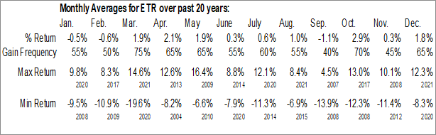 Monthly Seasonal Entergy Corp Hldg Co. (NYSE:ETR)