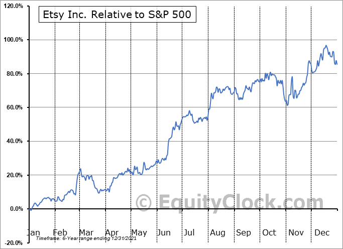 ETSY Relative to the S&P 500