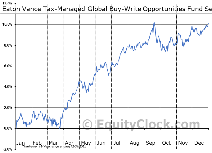 Eaton Vance Tax-Managed Global Buy-Write Opportunities Fund (NYSE:ETW) Seasonal Chart