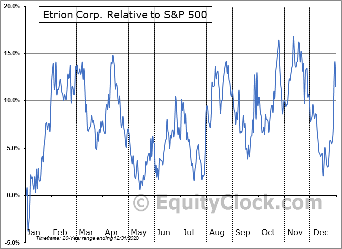 ETX.TO Relative to the S&P 500