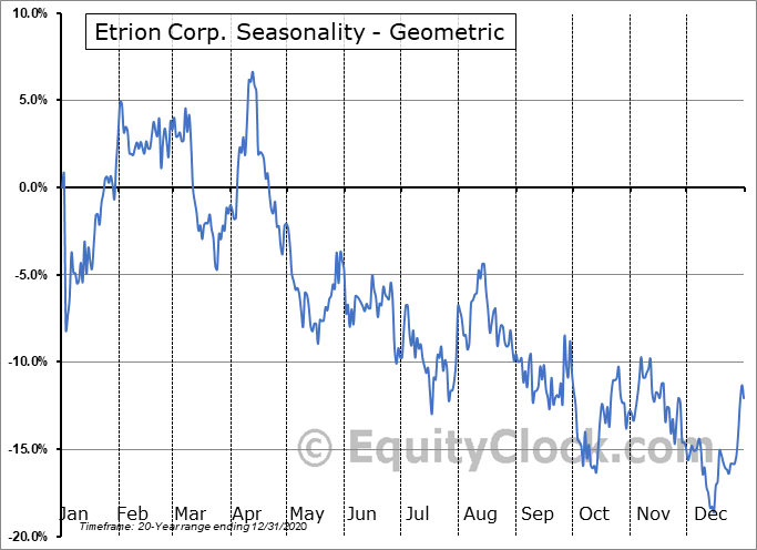 Etrion Corp. (TSE:ETX.TO) Seasonality