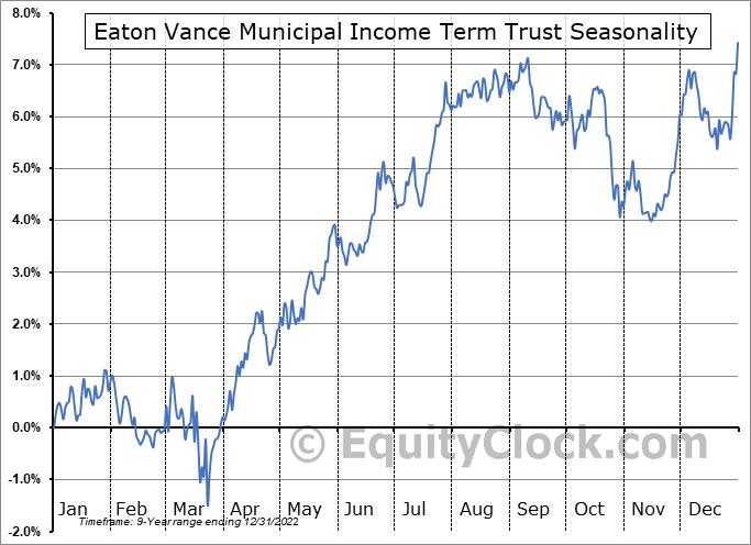 Eaton Vance Municipal Income Term Trust (NYSE:ETX) Seasonality