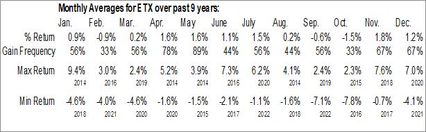Monthly Seasonal Eaton Vance Municipal Income Term Trust (NYSE:ETX)