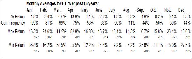Monthly Seasonal Energy Transfer LP (NYSE:ET)