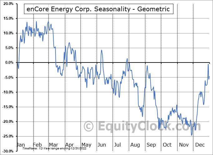 enCore Energy Corp. (TSXV:EU.V) Seasonality