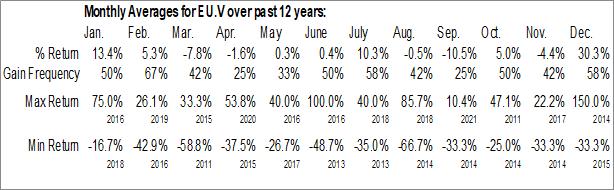 Monthly Seasonal enCore Energy Corp. (TSXV:EU.V)