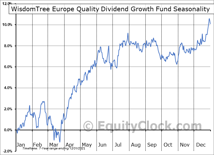 WisdomTree Europe Quality Dividend Growth Fund (AMEX:EUDG) Seasonal Chart