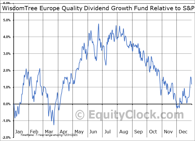 EUDG Relative to the S&P 500