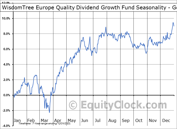 WisdomTree Europe Quality Dividend Growth Fund (AMEX:EUDG) Seasonality