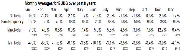 Monthly Seasonal WisdomTree Europe Quality Dividend Growth Fund (AMEX:EUDG)