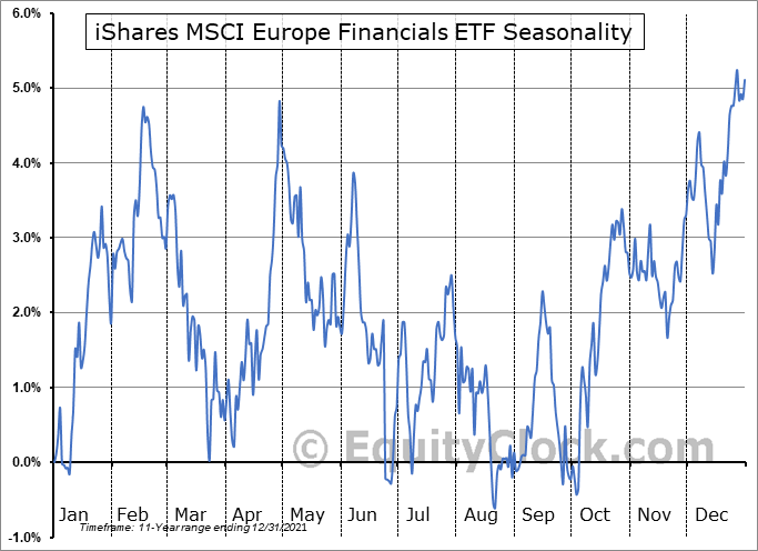 iShares MSCI Europe Financials ETF (NASD:EUFN) Seasonal Chart