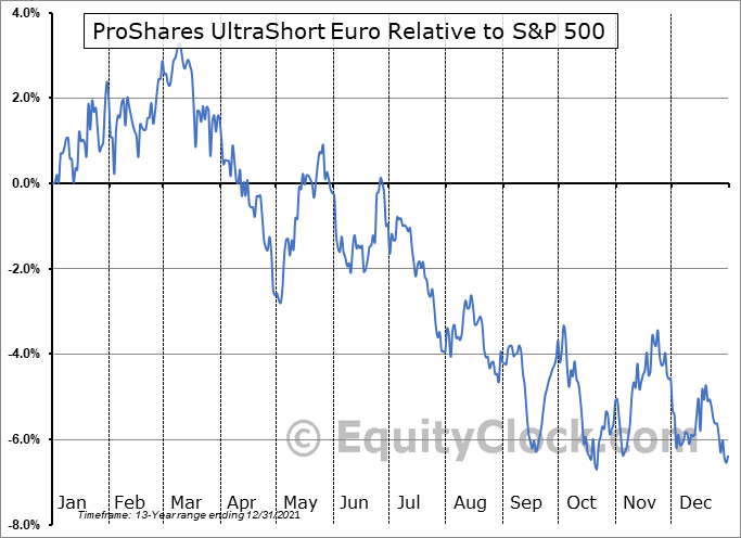 EUO Relative to the S&P 500