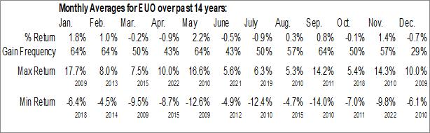 Monthly Seasonal ProShares UltraShort Euro (NYSE:EUO)