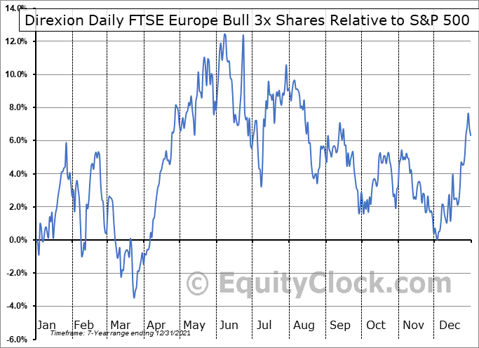 EURL Relative to the S&P 500