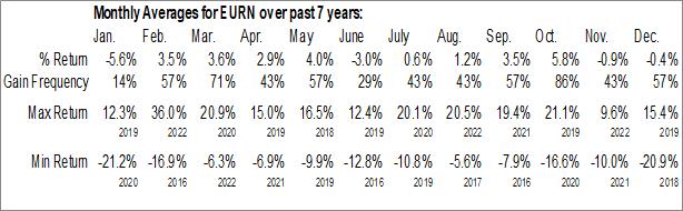 Monthly Seasonal Euronav NV (NYSE:EURN)