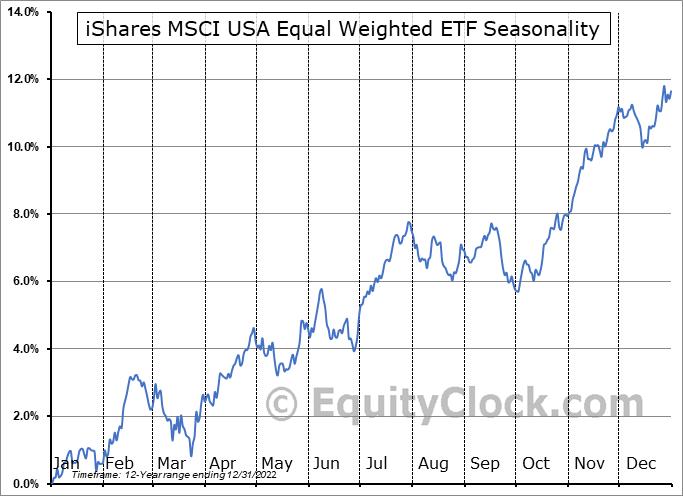 iShares MSCI USA Equal Weighted ETF (NYSE:EUSA) Seasonal Chart