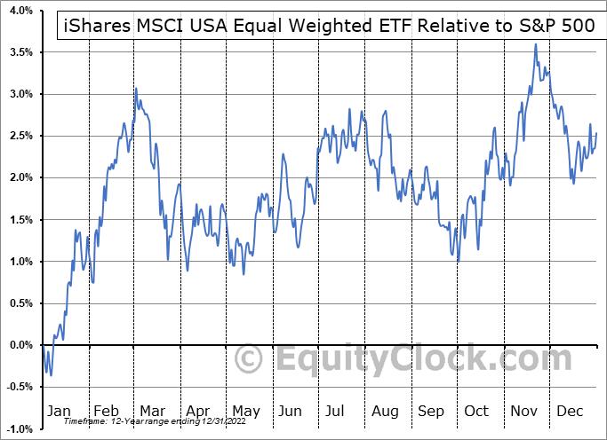 EUSA Relative to the S&P 500