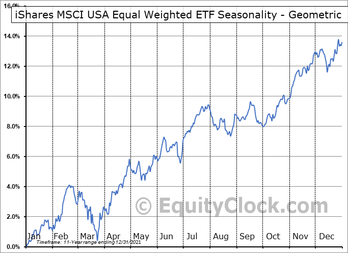 iShares MSCI USA Equal Weighted ETF (NYSE:EUSA) Seasonality