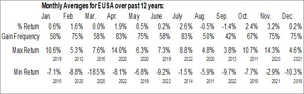 Monthly Seasonal iShares MSCI USA Equal Weighted ETF (NYSE:EUSA)