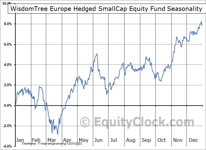 WisdomTree Europe Hedged SmallCap Equity Fund (AMEX:EUSC) Seasonal Chart