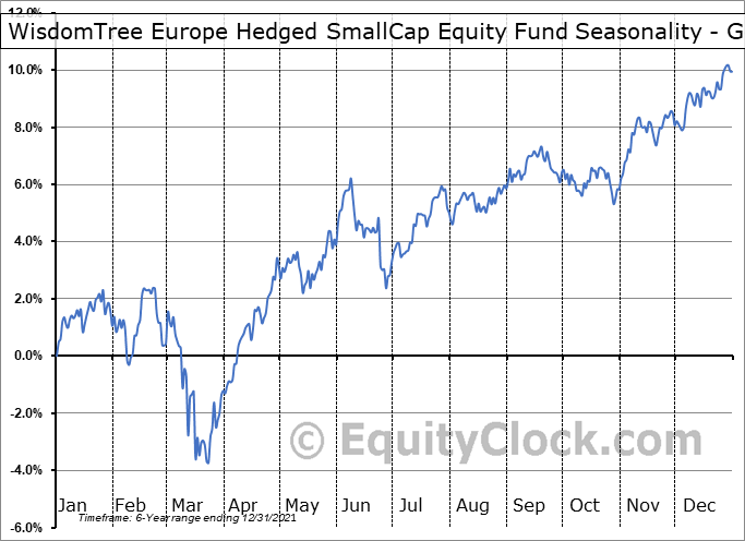 WisdomTree Europe Hedged SmallCap Equity Fund (AMEX:EUSC) Seasonality