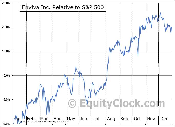 EVA Relative to the S&P 500