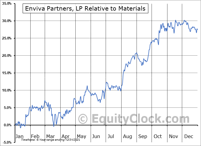 EVA Relative to the Sector