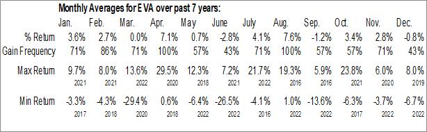 Monthly Seasonal Enviva Partners, LP (NYSE:EVA)