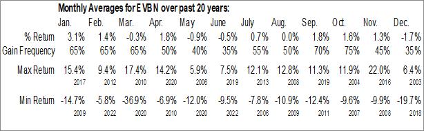 Monthly Seasonal Evans Bancorp, Inc. (AMEX:EVBN)