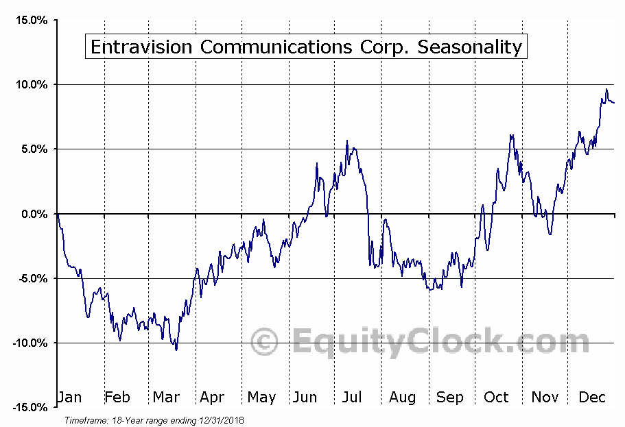 Entravision Communications Corp. (NYSE:EVC) Seasonal Chart