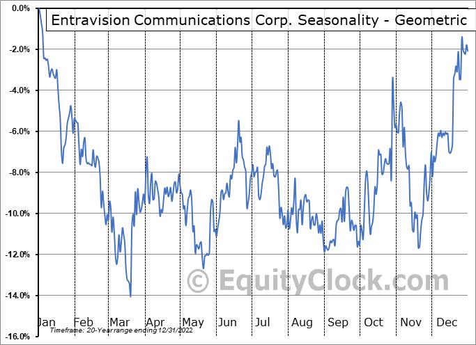 Entravision Communications Corp. (NYSE:EVC) Seasonality